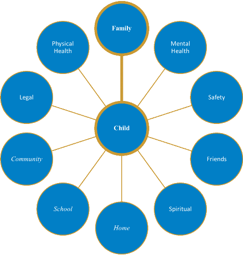 A diagram with the word 'Child' in the center, encircled by, starting at the top and going clockwise, 'Family', 'Mental Health', 'Safety', 'Friends', 'Spiritual', 'Home', 'School', 'Community', 'Legal', and 'Physical Health'.